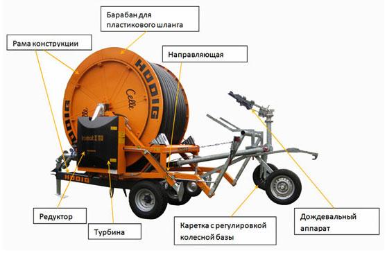 машины барабанного типа